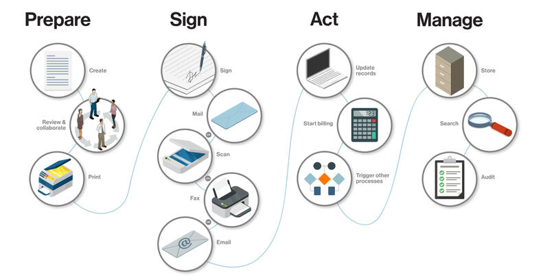 Prepare, Sign, Act, Manage - Agreement Process