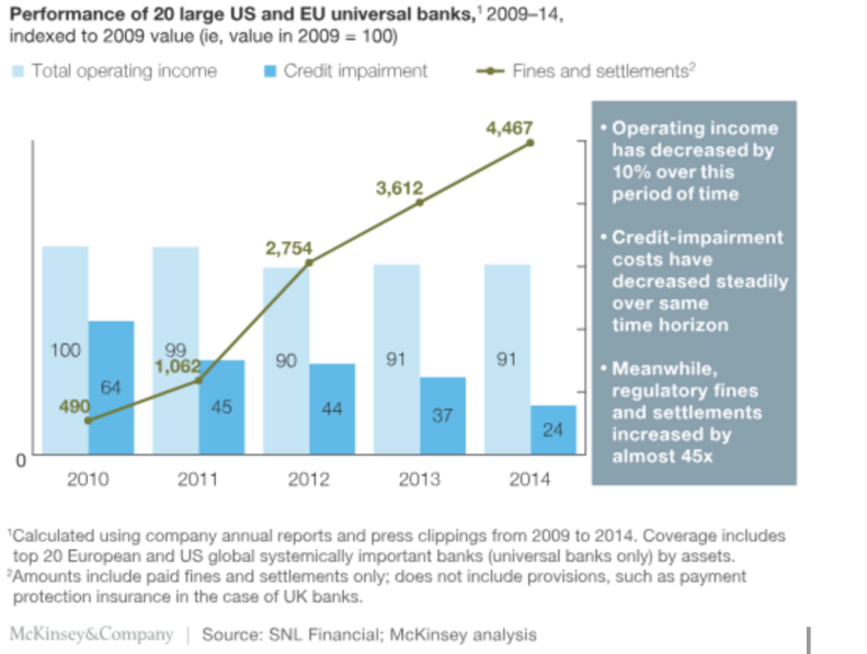 Graph showing increasing regulatory fines for US and EU banks
