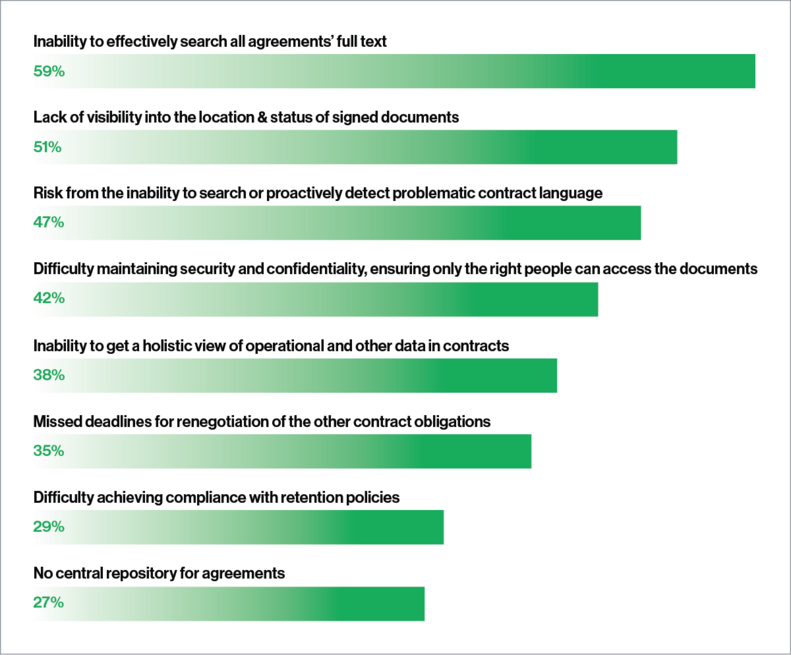 Bar chart showing common process and systems issues related to agreements