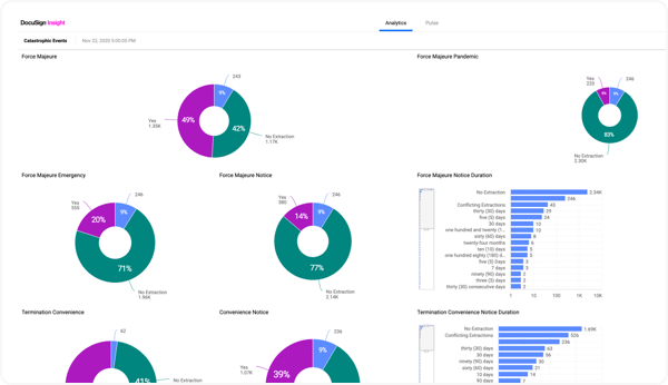 View visualizations of your DocuSign Insight analysis and use them to create customizable reports.