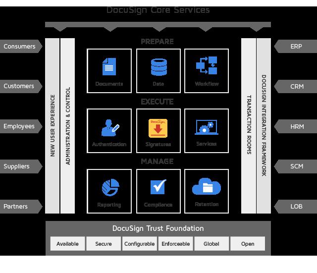 Digital Transaction Management Platform Graphic
