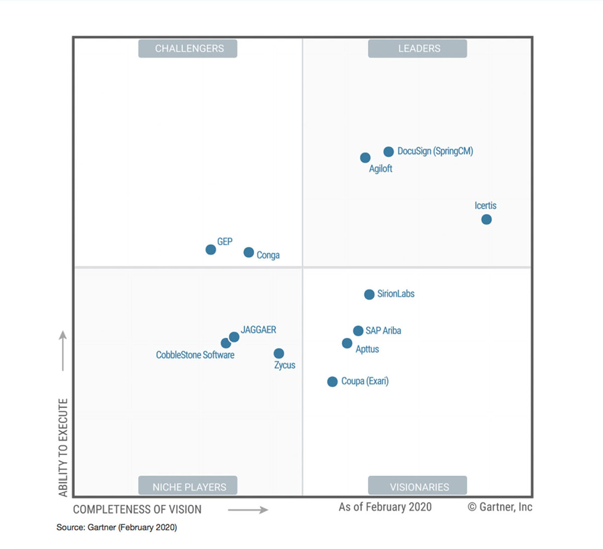 Gartner CLM Magic Quadrant