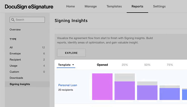 DocuSign Signing Insights dashboard lets you drill down into signer behavior.