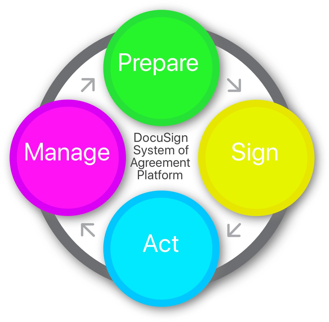 The DocuSign System of Agreement Platform supports all stages of the agreement lifecycle: preparation, signing, acting and managing.