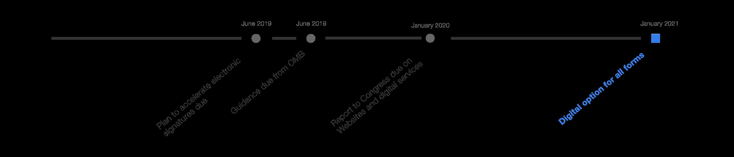 21st Century IDEA Act Deadlines