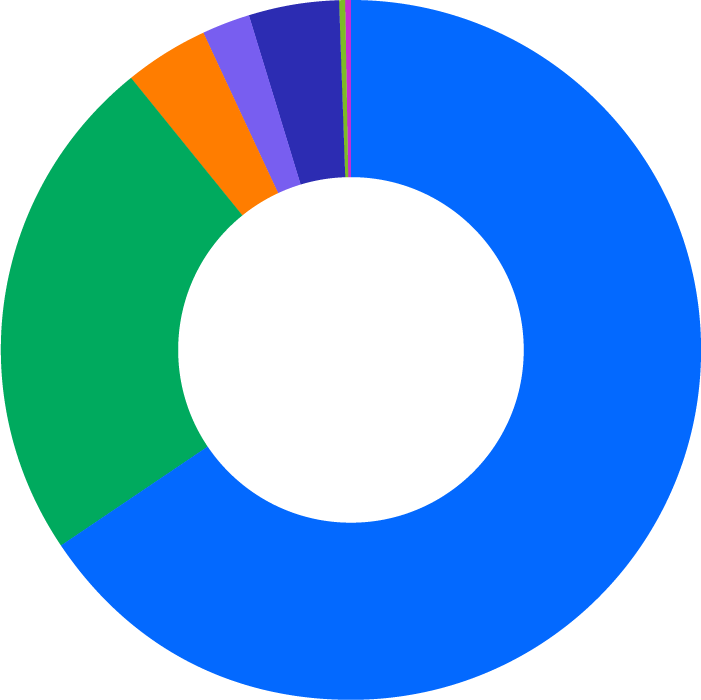 Pie chart showing race and ethnicity on the DocuSign leadership team