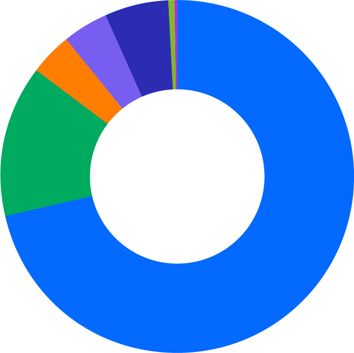 Pie chart showing race and ethnicity in non-technical job functions at DocuSign