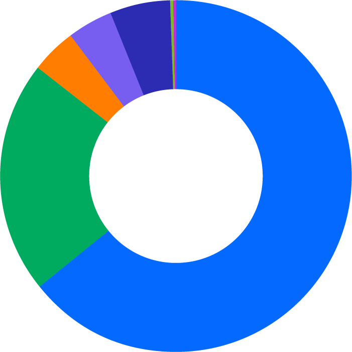 Pie chart showing overall race and ethnicity at DocuSign in the U.S.